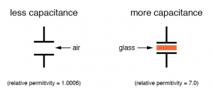 greater permittivity of the dielectric gives greater capacitance